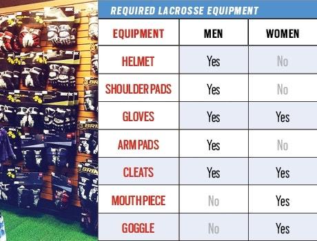 Required Lacrosse Equipment